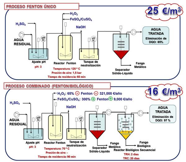 Nueva técnica para tratar aguas residuales del sector farmacéutico ...