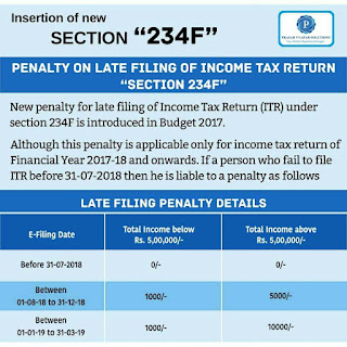Penalty on Late filling of Income Tax Return