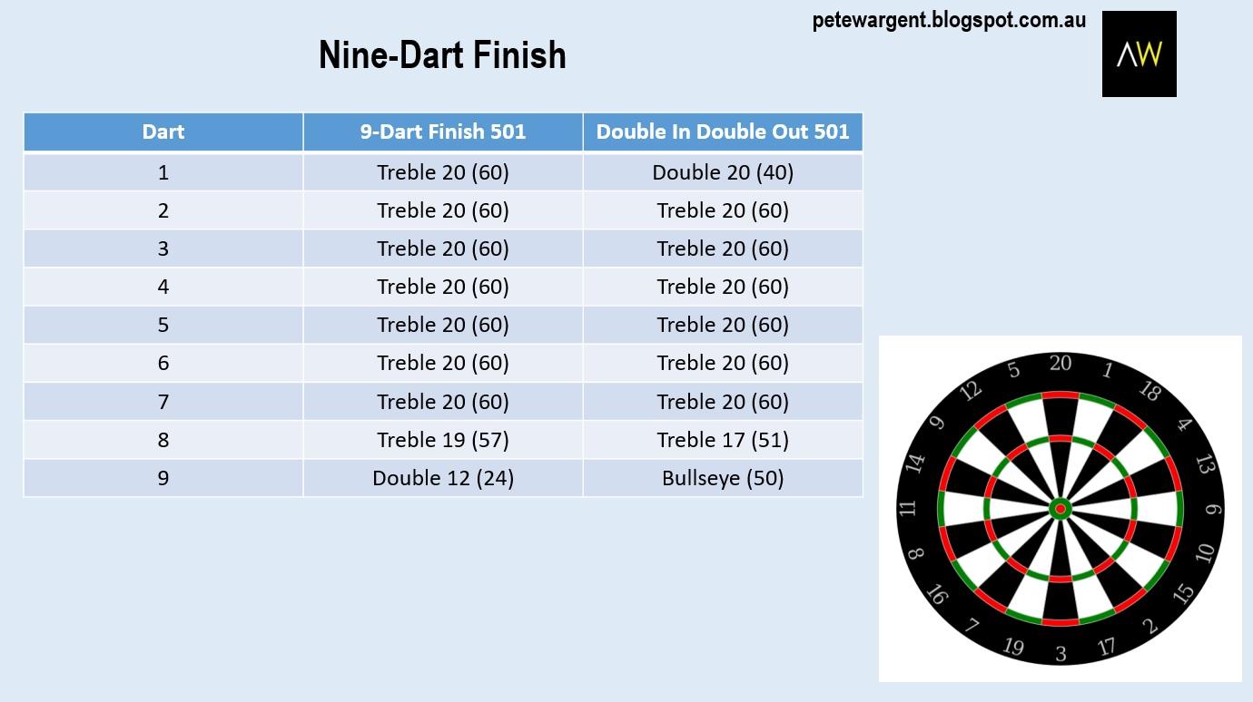 9 dart finish