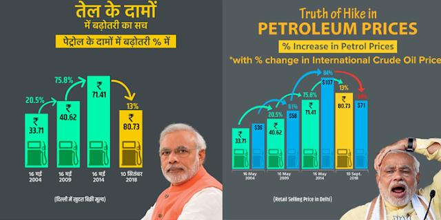 पेट्रोल-डीजल के दाम बढ़े नहीं घटे हैं: भाजपा की दलील   national news