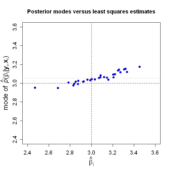 Anything but R-bitrary: Random regression coefficients using