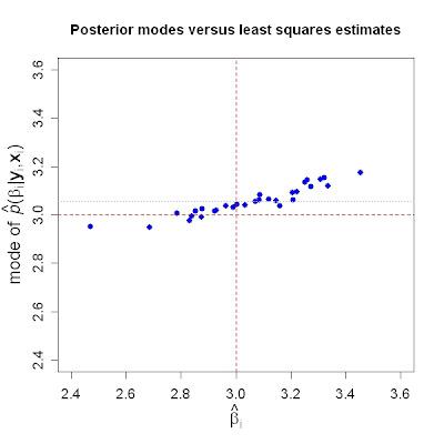 Random regression coefficients using lme4   R-bloggers