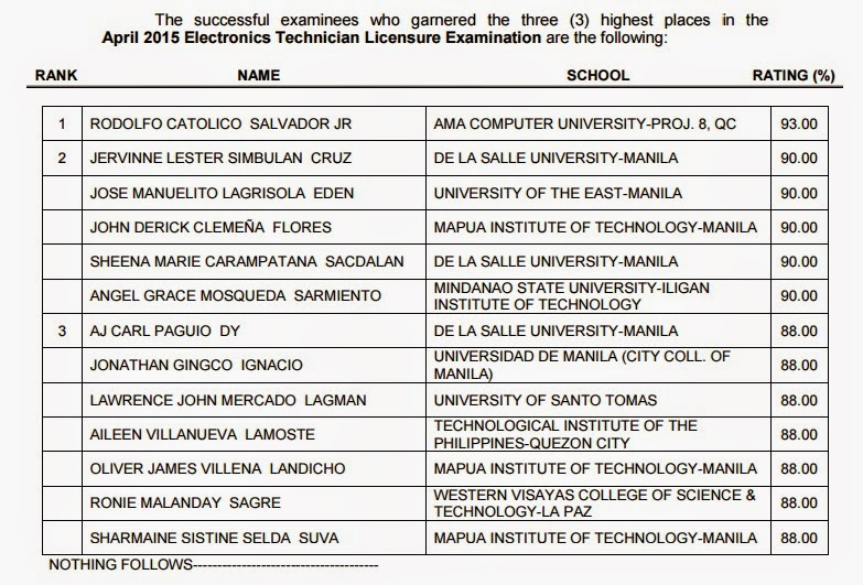 Top 3 ECT board exam April 2015