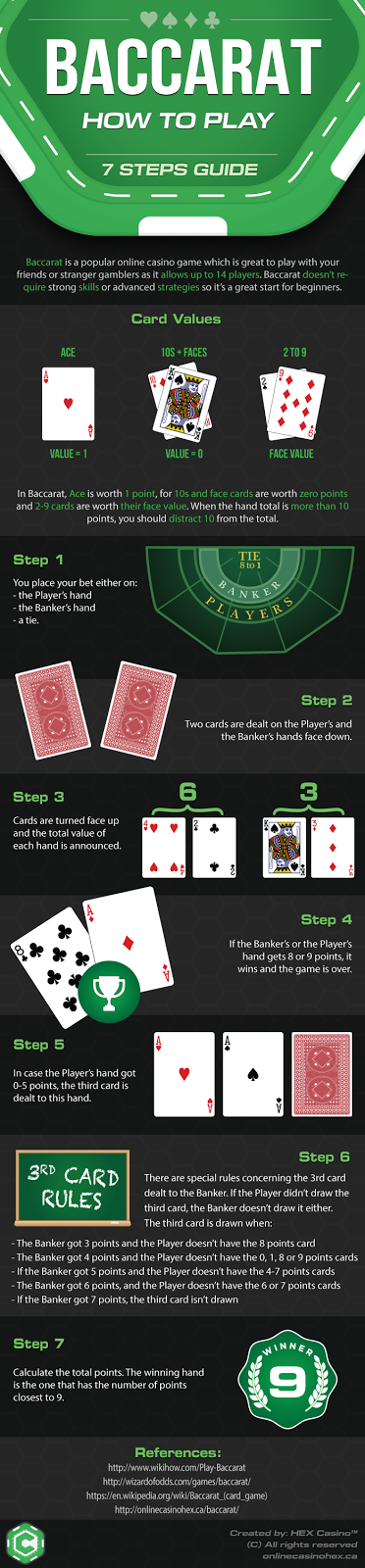 How To play Baccarat - Rules - Infographic