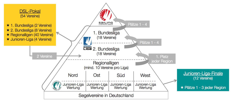 Ligasystem Deutschland