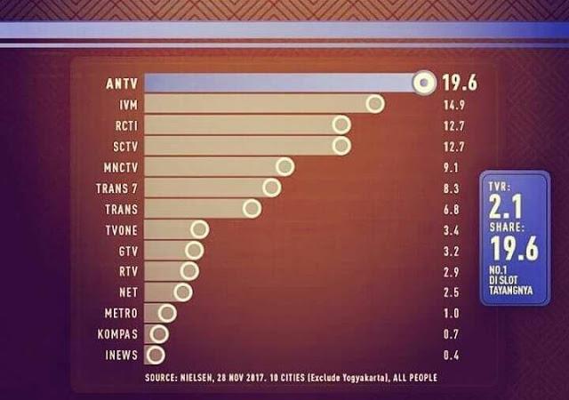 Kerap FITNAH dan Tendensius Terhadap Ummat Islam, Beginilah Kondisi Rating Metro TV