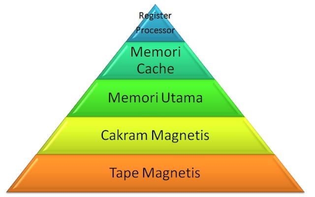 Pengertian Manajemen Memori Pada Sistem Operasi