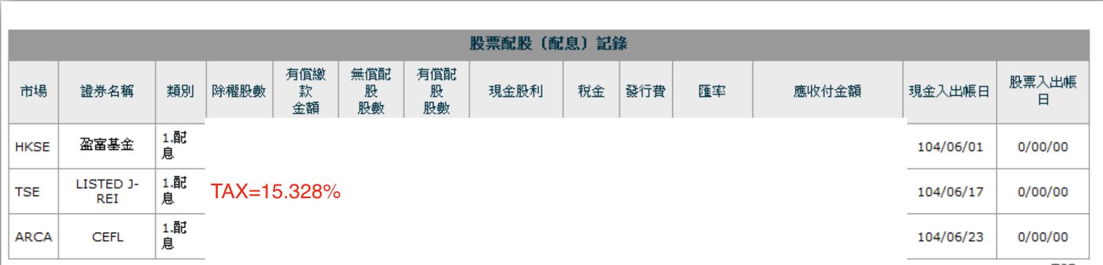 日本股票 現金股利 扣稅 15.31% @ 股息 現金流 被動收入 理財的心路歷程 :: 痞客邦