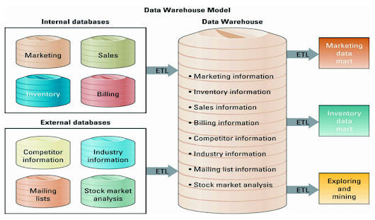 Chapter 8 - accessing organizational information_data warehouse