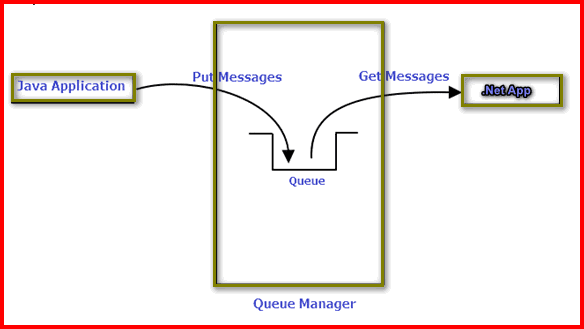 How to put messages into IBM MQ using java - JavaSnippets