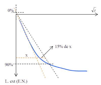 grafica metodo taylor