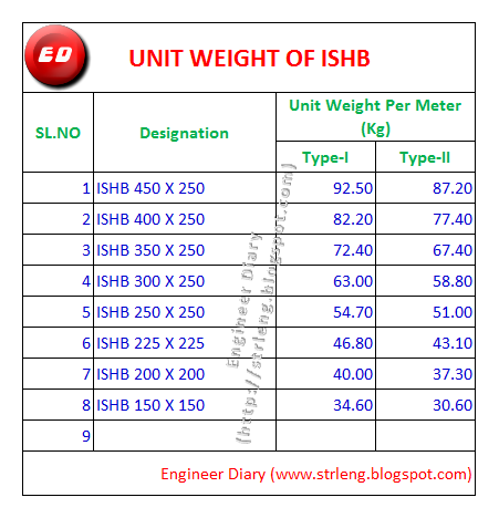 It is having the sizes from to mm usually they are heavier sections available in two weights type   ii please refer table below also unit weight of ishb engineer diary rh strlengspot