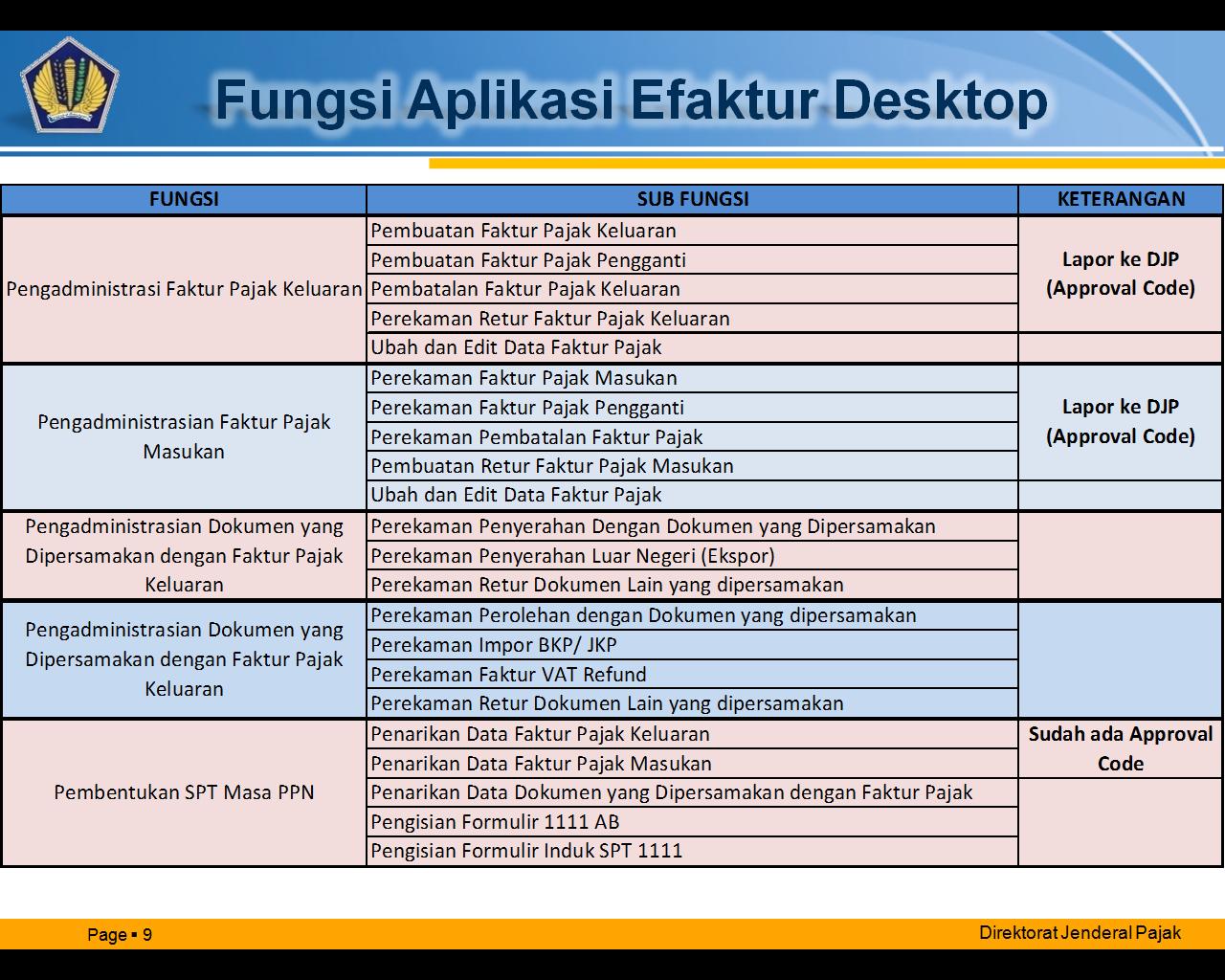 Daftar Fungsi Aplikasi e-faktur Desktop