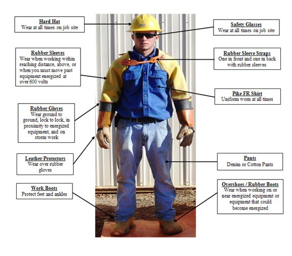 rae gas monitors importance of ppe equipment and rae gas. Black Bedroom Furniture Sets. Home Design Ideas