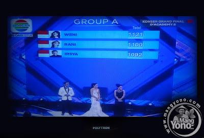 Perolehan nilai ketiga Finalis di Grup A