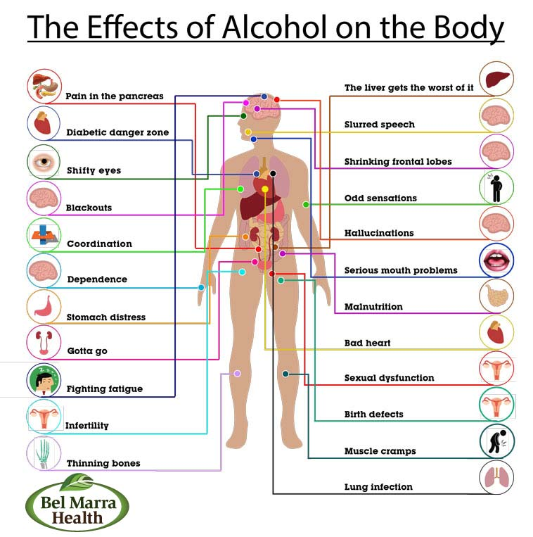 Risks Of Smoking And Drinking