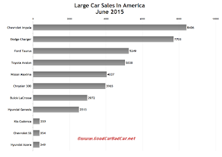 USA large car sales chart June 2015