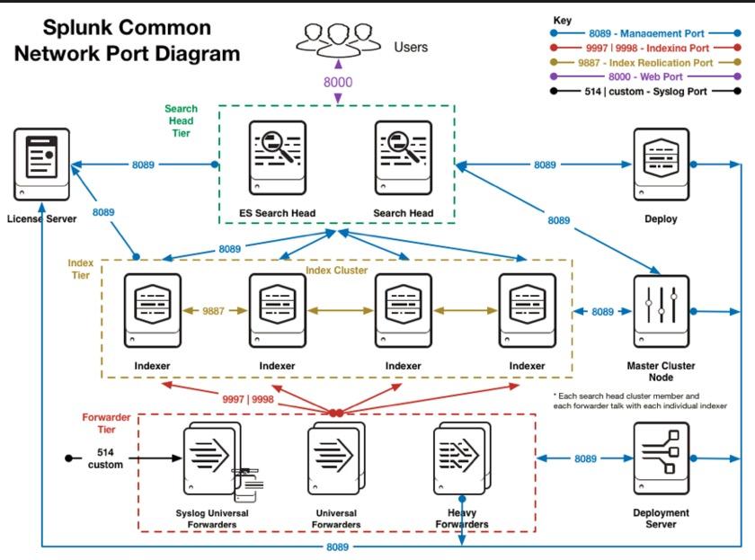 branfold net splunk common network ports reference rh brainfold net Network Ports Illustrations Port Network Diagrams Visio