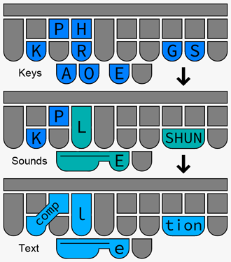 diagrams of a steno keyboard showing keys corresponding to sounds