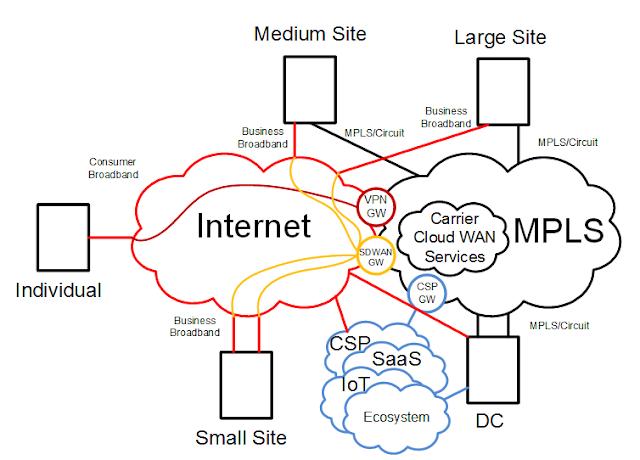 Enterprise WAN Reference Architecture