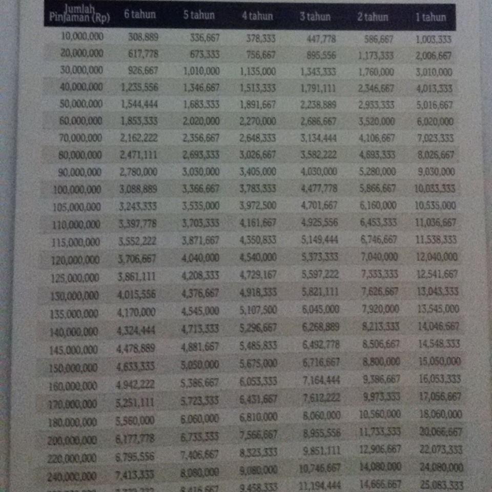 Kredit Tanpa Agunan Dbs Kredit Tanpa Agunan Bank Qatar Nastional