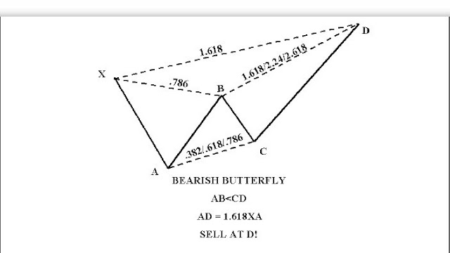 bearish+butterfly+1.618.jpg