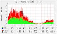5 Cara Monitoring Squid Proxy Server