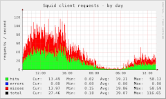 5 Cara Monitoring Squid Proxy Server