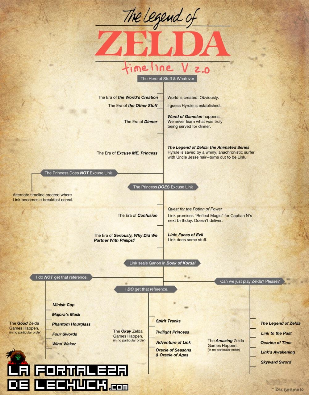 Cronologia The Legend Of Zelda Desvelada Oficialmente La