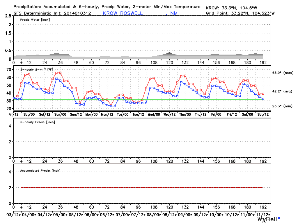 lubbock weather 10 day forecast