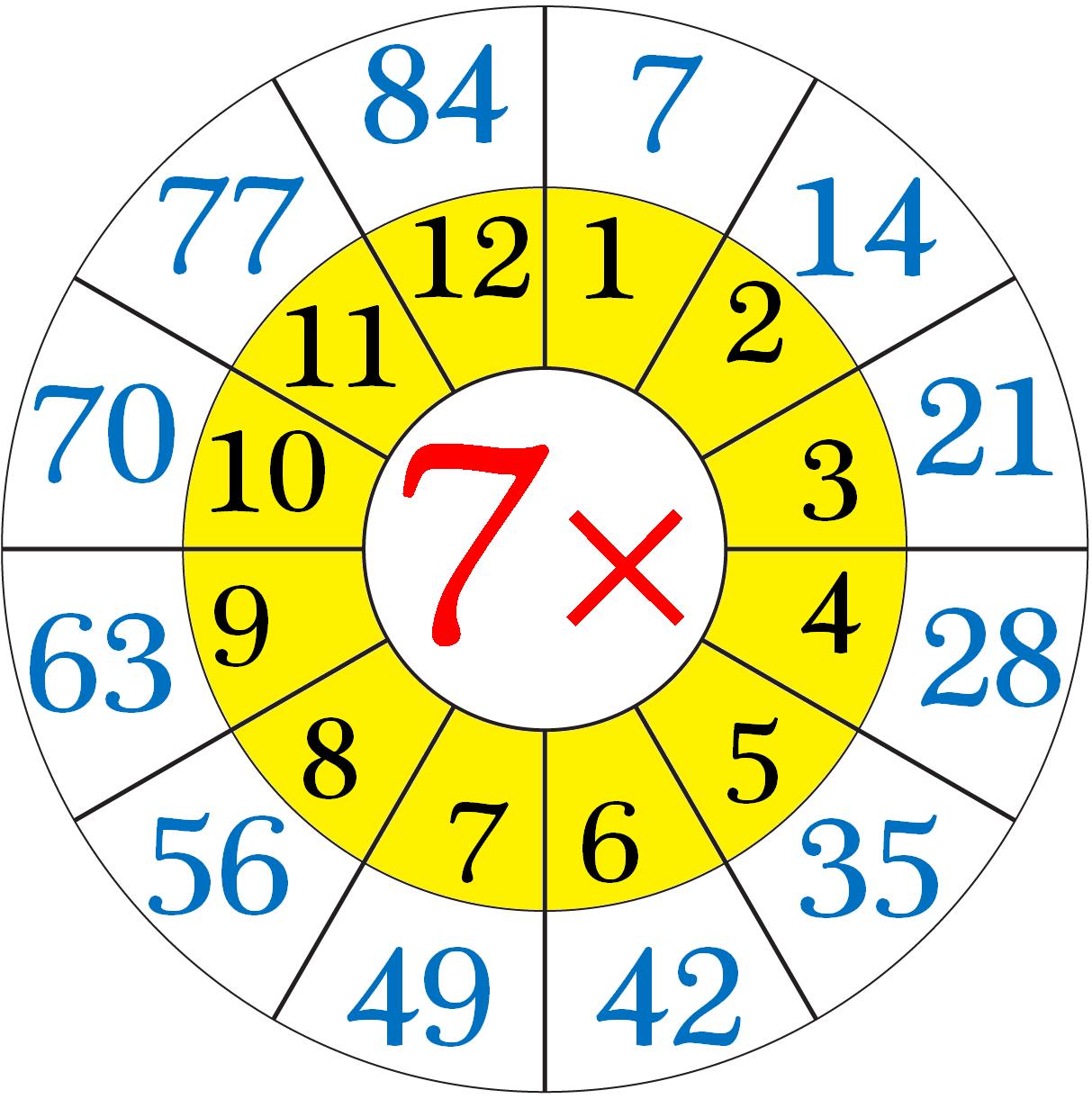 Arp m tablosu g ster arp m tablosu for Table 7 multiplication