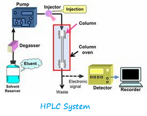 Hplc Books Pdf