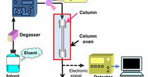 HPLC Calibration Procedure : Pharmaceutical Guidelines