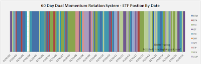 60 Day Momentum Rotation System - Positions By Date - 2003 - 2016