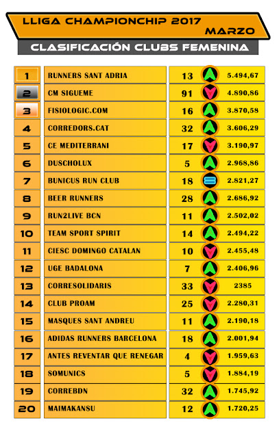 Lliga Championchip 2017 - Clasificación Clubs Femenina - Marzo