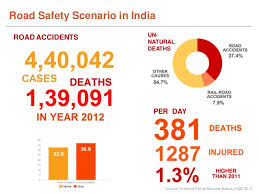 Accident Claims in India