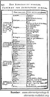 Perkembangan Sistem Periodik Unsur-Unsur dan Sifat Kimia dari Antoine Lavoisier Dalam Traité Elémentaire de Chimie