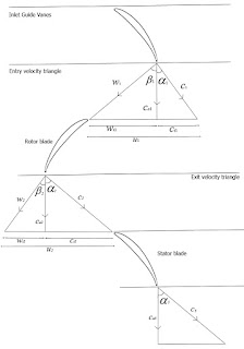 axial flow compressor triangle velocity