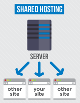Shared-Web-Hosting-Explained
