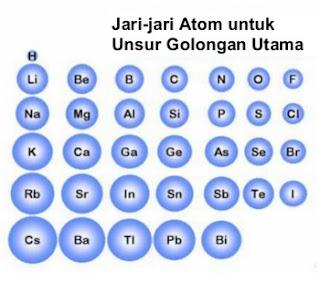 Jari-jari Atom, Energi Ionisasi dan Keelektronegatifan
