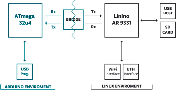 Arduino & Linux Environment Combined In Arduino Board Yún
