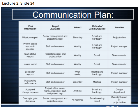 11 Samples of Communication Plan Templates
