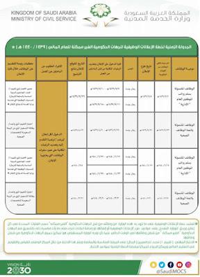 شروط التسجيل في خدمة جدارة للتوظيف الحكومي