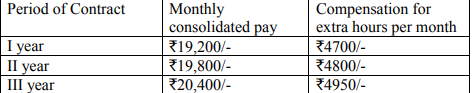 CSL Cochin Shipyard Limited Recruitment Notification
