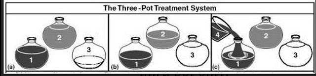 Three pot purification technique for water