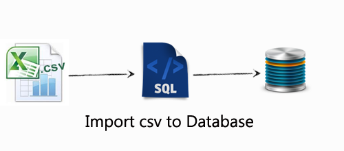 Import CSV File Data Into Database Using PHP - Mostlikers