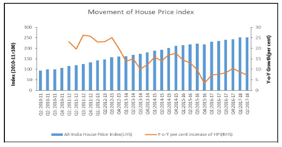 House Price Index (HPI) India