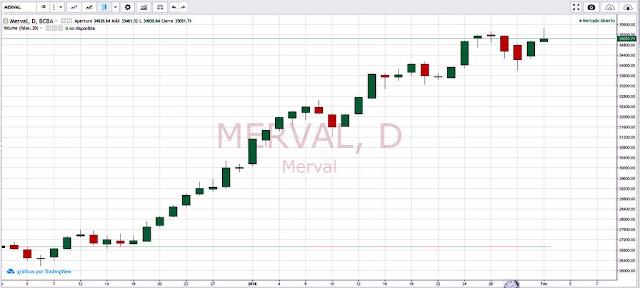 El $Merval cerró un enero sobresaliente con una suba de más del 16%