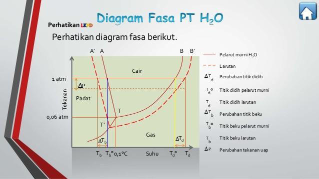 Sifat koligatif elektrolit chemistry is fun diagram fase atau biasa disebut juga diagram p t adalah diagram yang menyatakan hubungan antara suhu t dan tekanan p dengan fase zat padat cair ccuart Choice Image