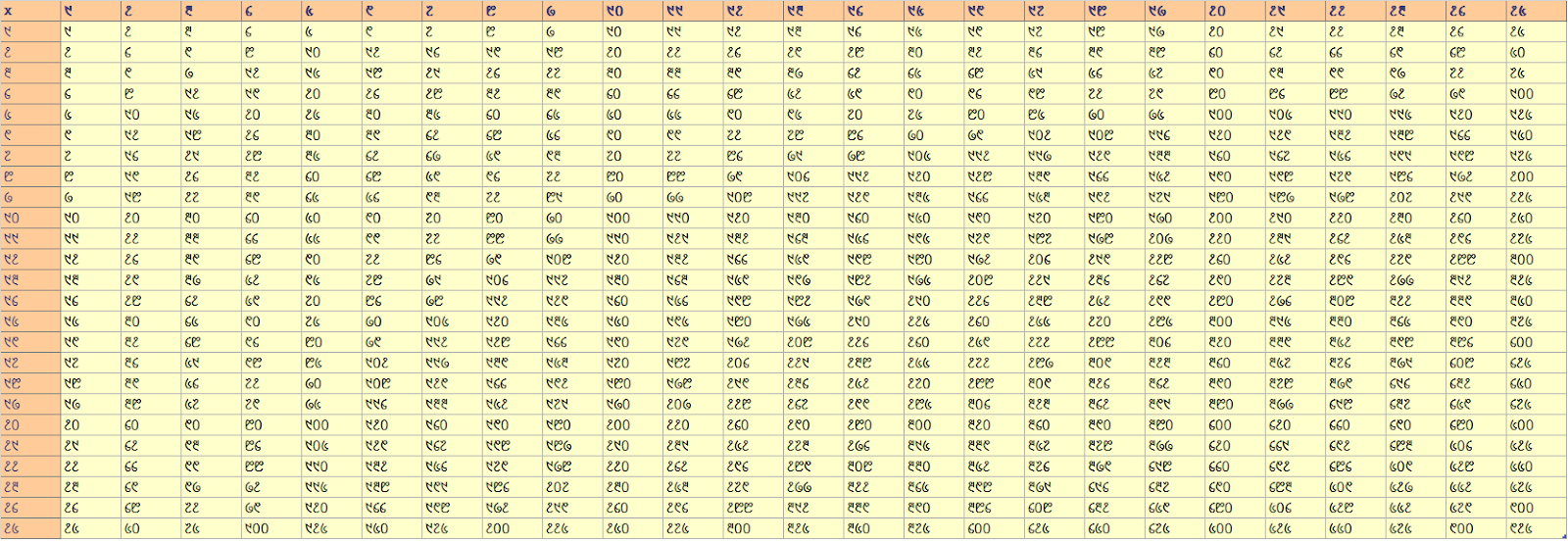 Multiplication table from 1-25 Chart in Santali (ᱥᱟᱱᱛᱟᱲᱤ ᱛᱮ ᱜᱩᱬᱚᱱ)